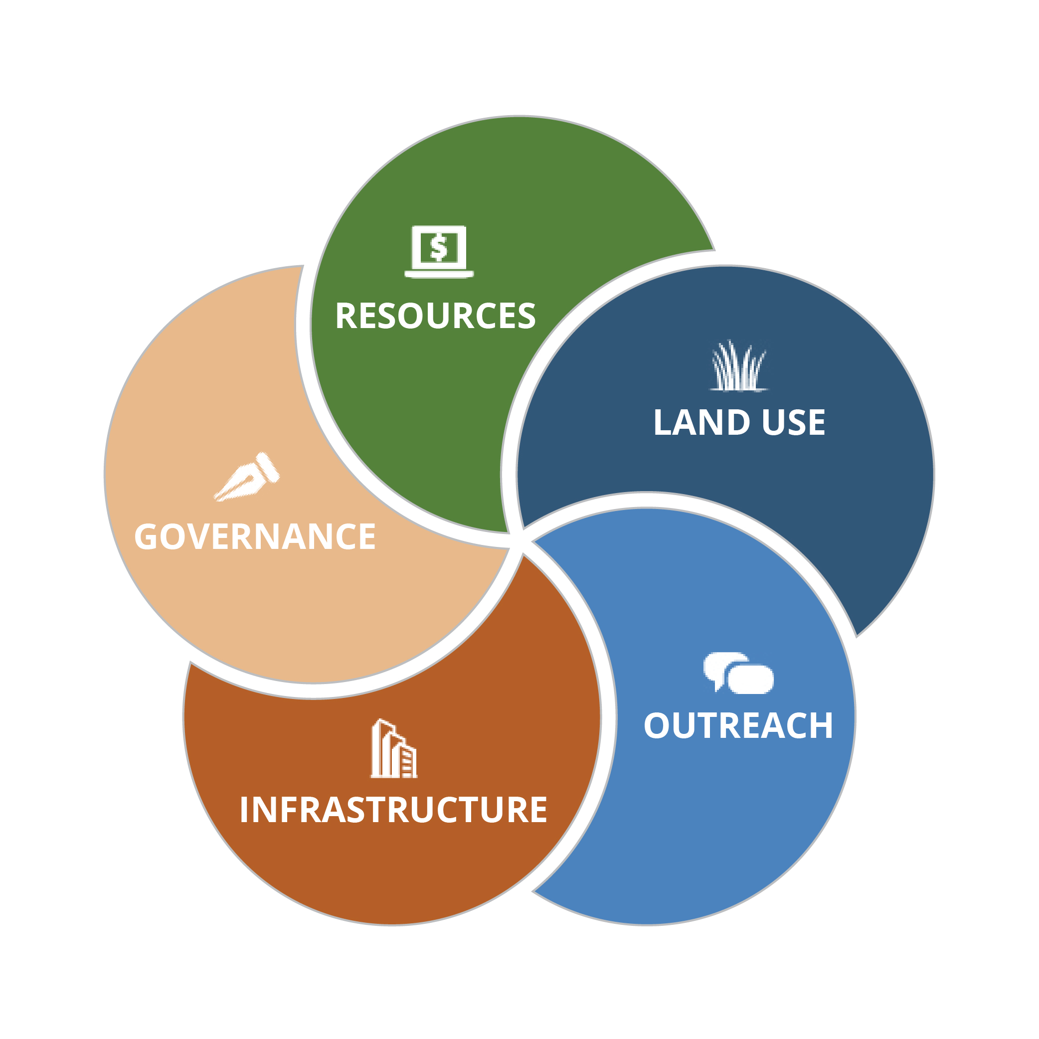 5 Critical Components: Resources, Governance, Infrastructure, Land Use, Outreach