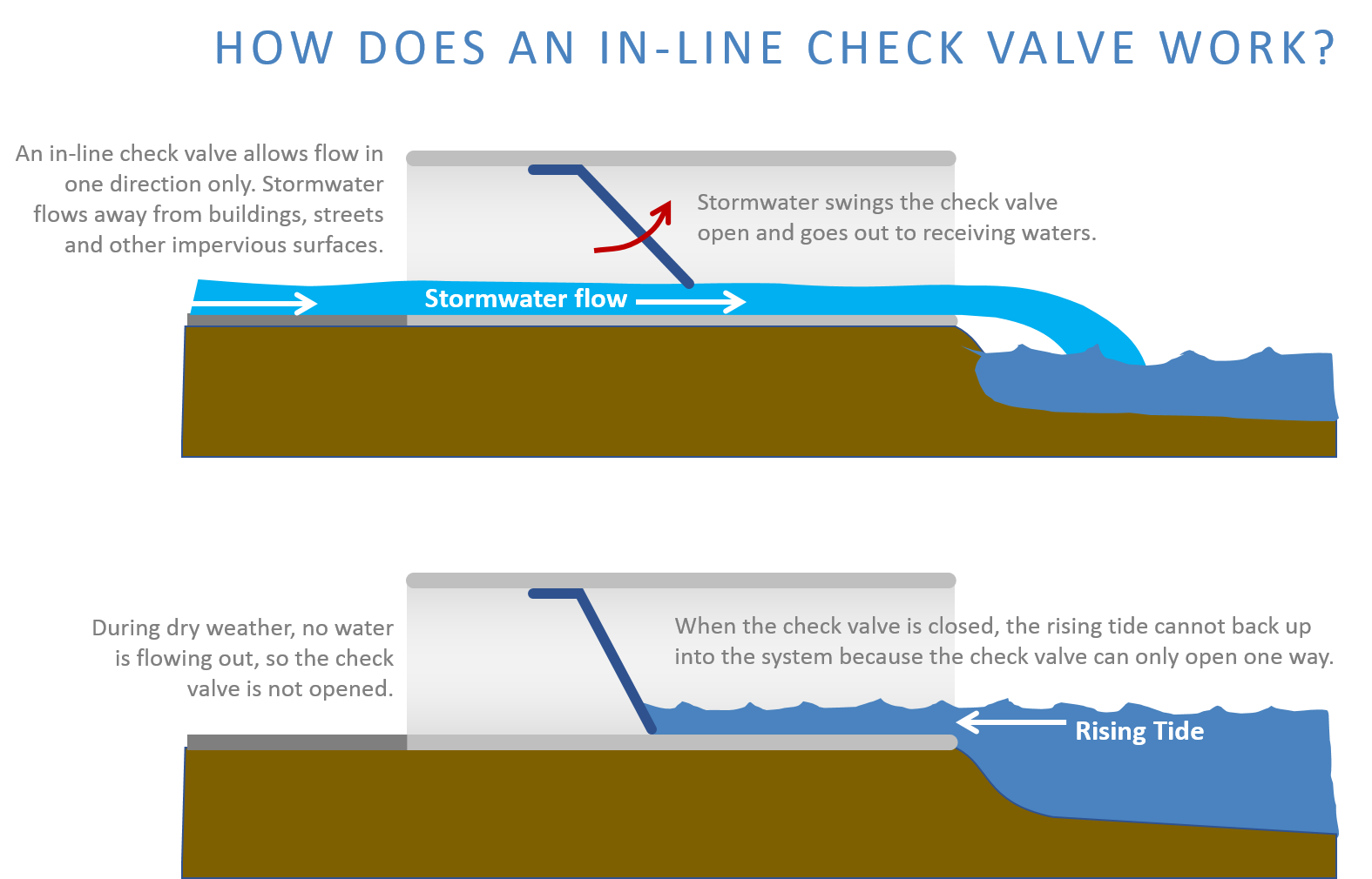 How does an in-line check valve work? Diagram
