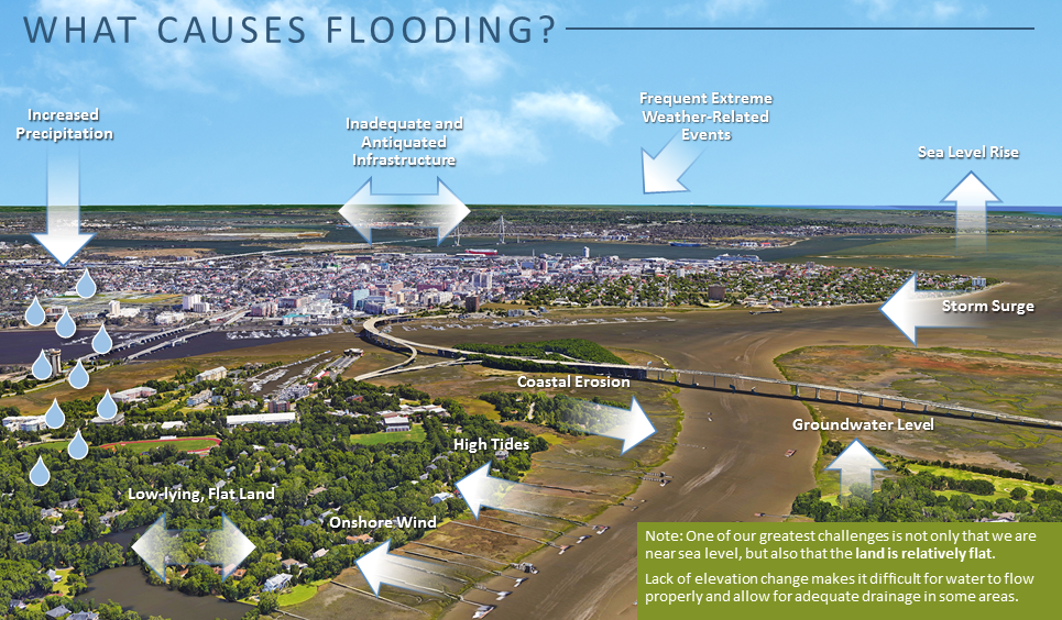 What Causes Flooding Graphic