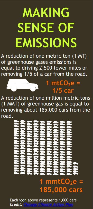 Making sense of emissions infographic per Green Plan