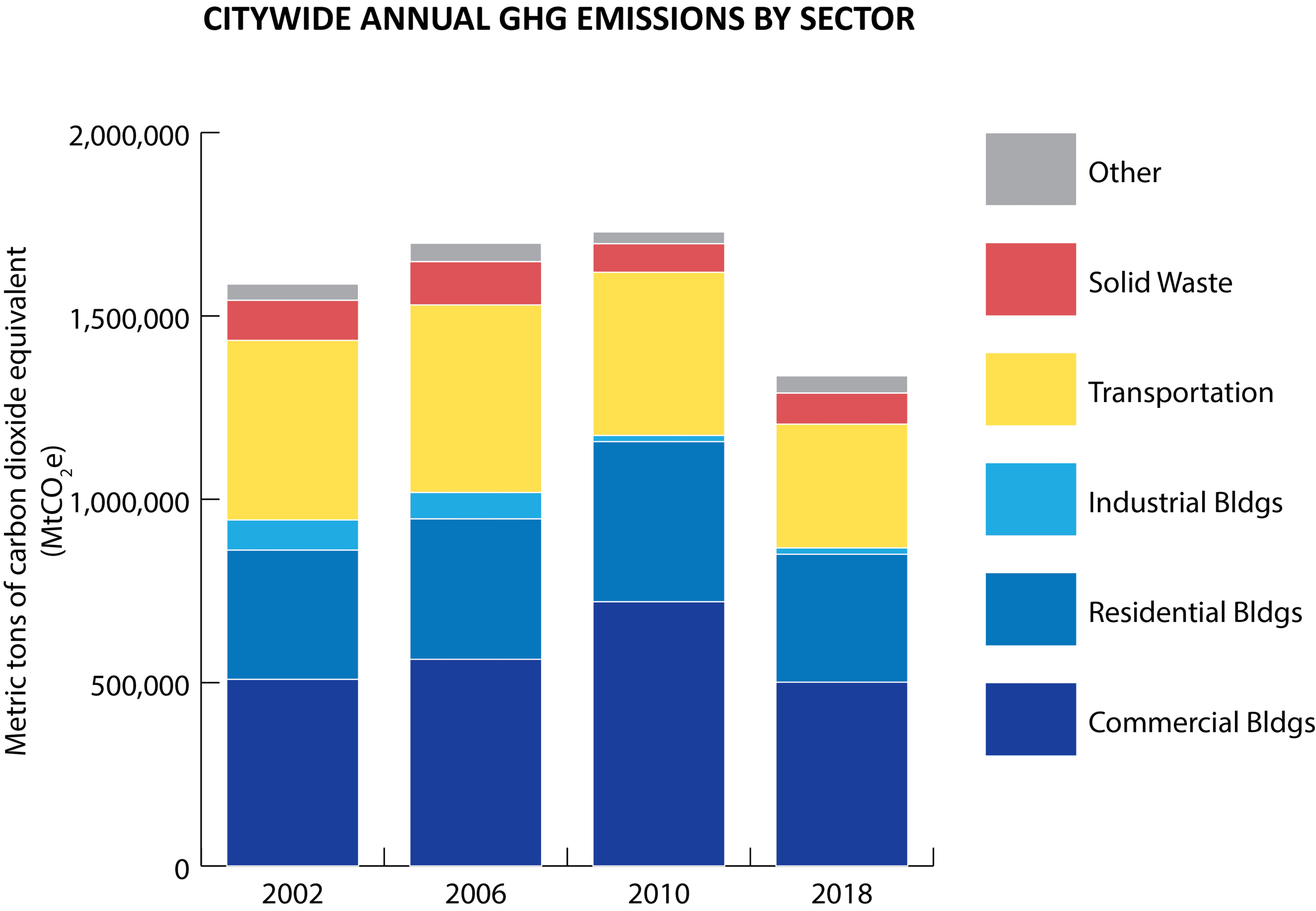 Citywide Annual GHG Emissions by Sector