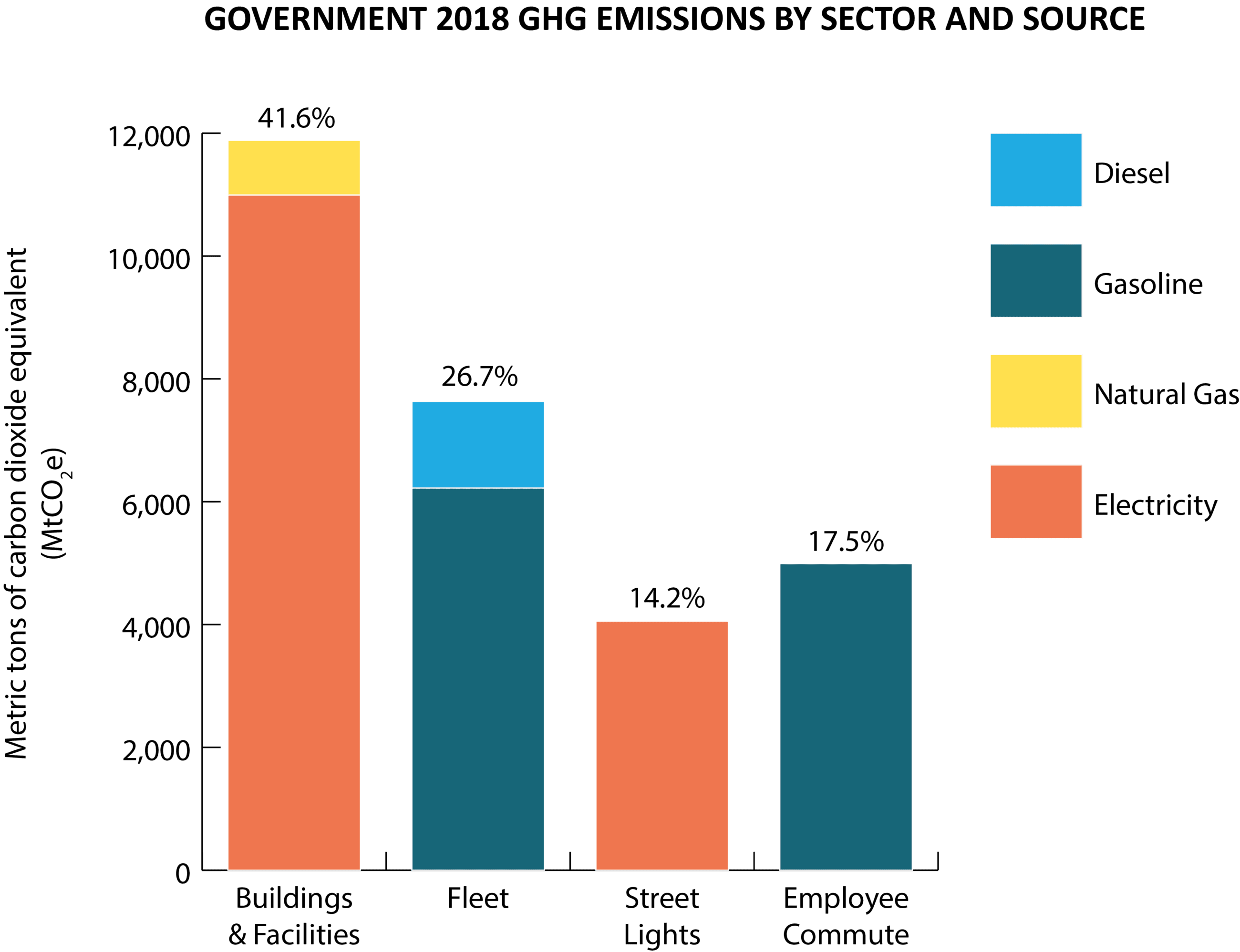 Municipal 2018 GHG Emissions by Sector and Source
