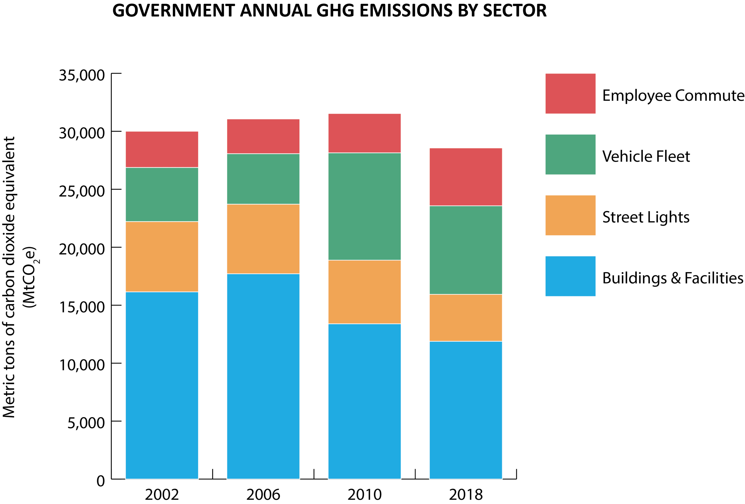 Municipal Annual GHG Emissions by Sector