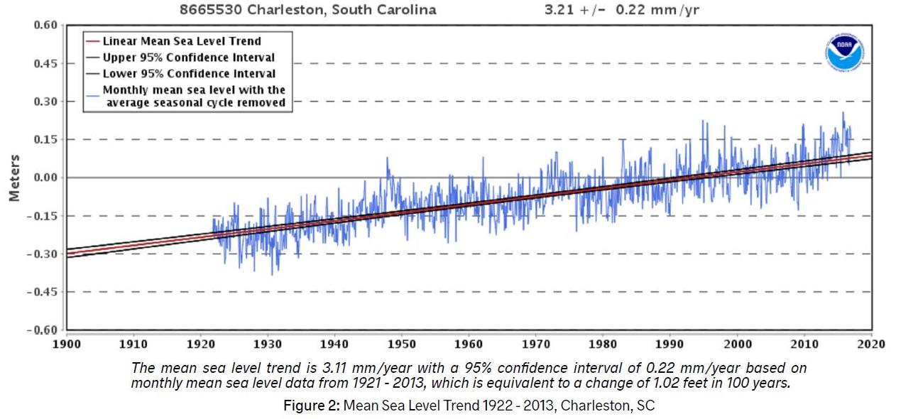 Mean Sea Level Over Past 100 Years.jpg